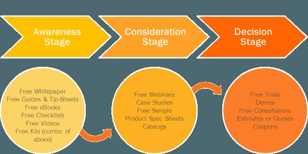 مراحل seoبرای بهینه سازی سایت